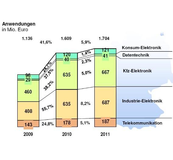 Diese Entwicklung hatten die Analysten des ZVEI im Vorjahr noch nicht für möglich gehalten. Mit einem Umsatzzuwachs von 55,7 Prozent, katapultierte sich der Anwendermarkt Industrie-Elektronik im Vorjahr auf dasselbe Umsatzniveau wie die Kfz-Elektronik. Für 2011 halten es die Analysten des ZVEI nun sogar für möglich, dass die Industrie-Elektronik erstmals wieder den Bereich Kfz-Elektronik als wichtigsten Abnehmermarkt für passive Bauelemente in Deutschland ablöst.