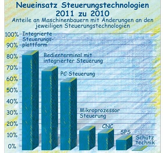 Der Neueinsatz von Steuerungstechniken im Maschinenbau anno 2011