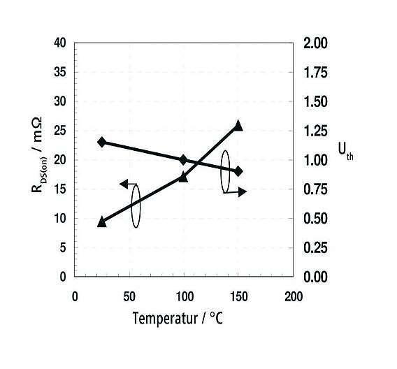 Bild 4: Während der RDS(on) mit der Temperatur leicht steigt, fällt die Schwellenspannung Uth leicht ab