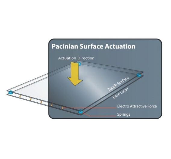 Bei der Oberflächen-Aktuation bewegt sich nur das Federelement, das während der Aktivierung gespannt wird.