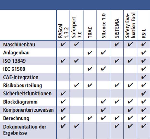 Fantastisch Tabelle Der Risikobeurteilungstabelle Zeitgenössisch ...