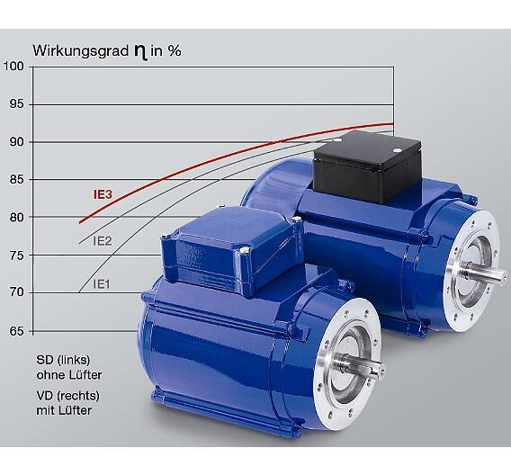 Obwohl sie im unteren Leistungsbereich angesiedelt sind, entsprechen die Drehstrom-Asynchronmotoren der Produktlinie »Eta-Plus« von WEG der Wirkungsgradklasse IE3.
