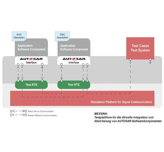 Berner & Mattner hat die neue Version Messina 3.1 der bewährten Testplattform vorgestellt.