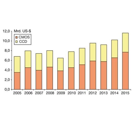 Ab diesem  Jahr soll sich das Wachstum von CMOS-Bildsensoren beschleunigen.