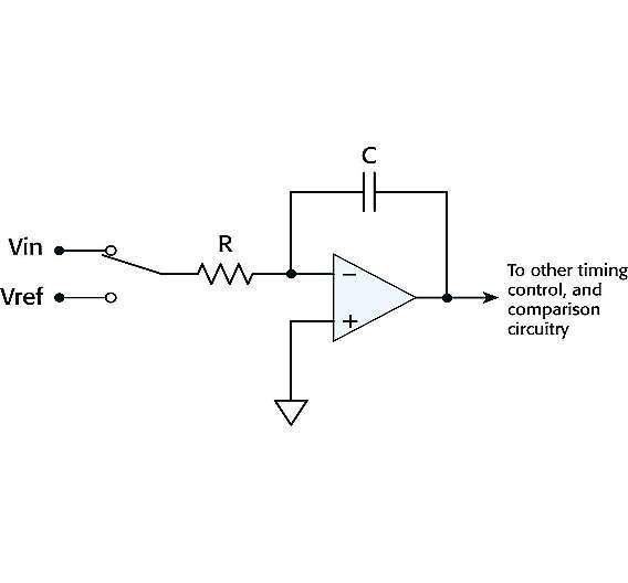 Bild 1: Vereinfachtes Blockschaltbild eines integrierenden Dual-Slope-ADCs