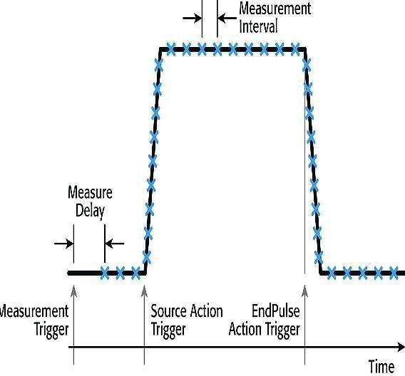 Bild 4: Charakterisierung eines Impulses mit dem Modell »2651A«