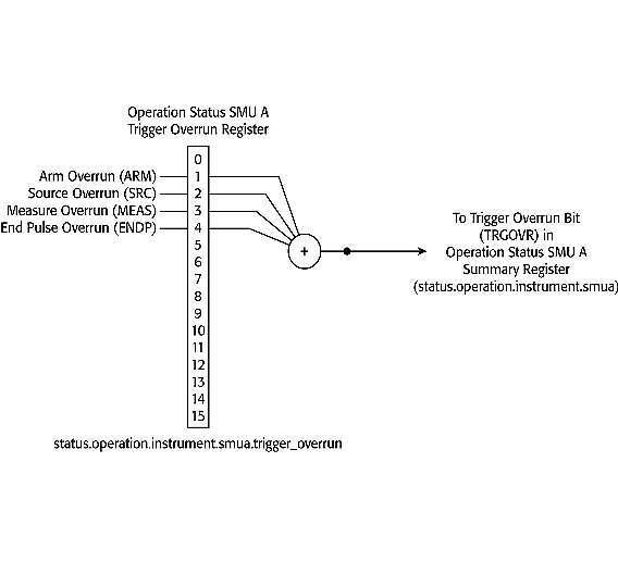 Bild 9: Trigger-Overrun im Operation-Statusregister einer SMU