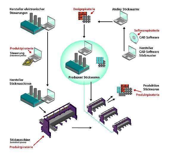 Bild 1: Angriffspunkte der Produktpiraten am Beispiel von Stickmaschinen