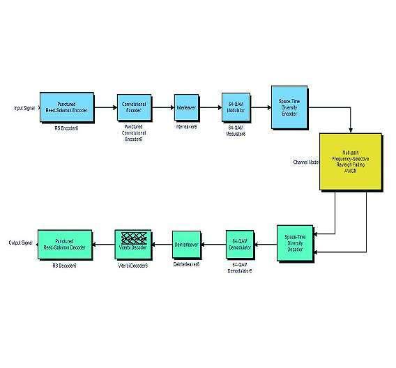 Bild 1: Blockschaltbild eines typischen Kommunikationssystems