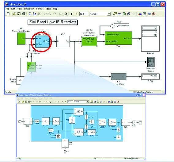 Bild 3: Dieser Low-IF-Empfänger für das ISM-Band enthält digitale und HF-Subsysteme nebeneinander in einem einzigen Modell (oben). Zusätzlich sind Details des in »SimRF« modellierten Low-IF-Hartley-Empfängers hervorgehoben (unten).