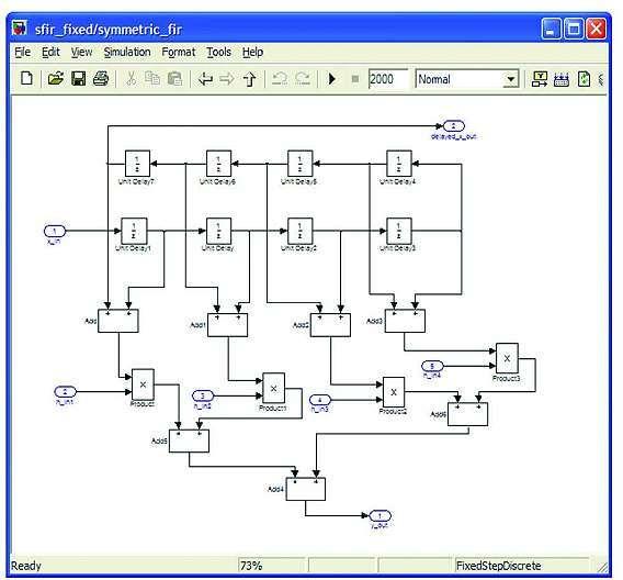 Bild 5: Dieser symmetrische Fixed-Point-FIR-Filter wurde in »Simulink« modelliert.