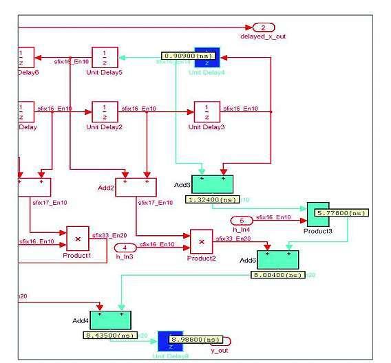 Bild 6: In diesem Modell des symmetrischen Fixed-Point-FIR-Filters wurden die kritischen Pfade hervorgehoben und mit ihren geschätzten Latenzen gekennzeichnet.