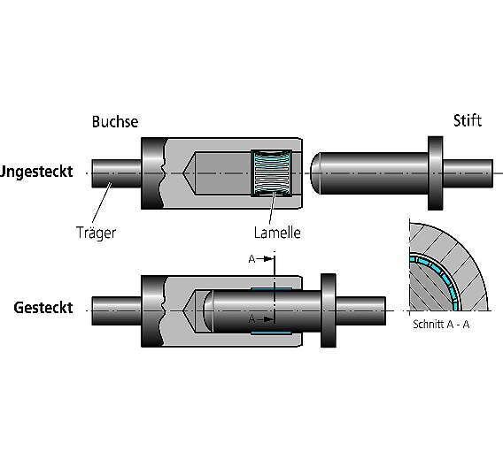 Bild 1: Lamellen-Kontaktsystem von ODU mit geringem Übergangswiderstand und vielen Kontaktpunkten