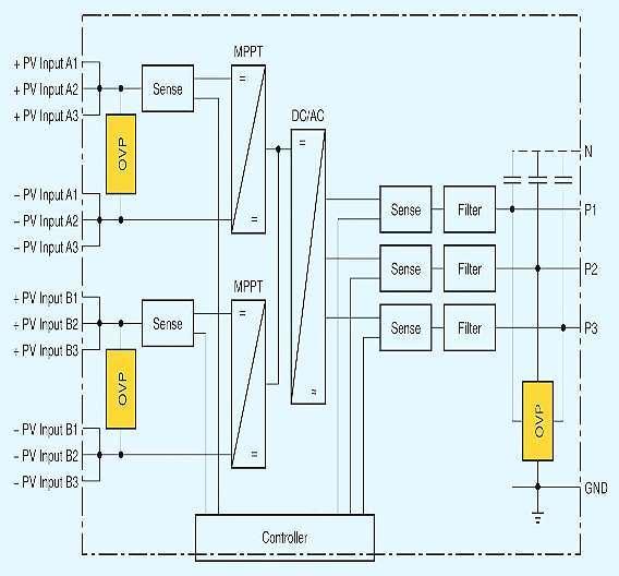 Bild 1: Blockschaltbild eines Solarumrichters; links ist der Überspannungsschutz (OVP) der Solarmodule und des Umrichtereingangs zu sehen, rechts der netzseitige Überspannungsschutz einschließlich EMV-Filter.