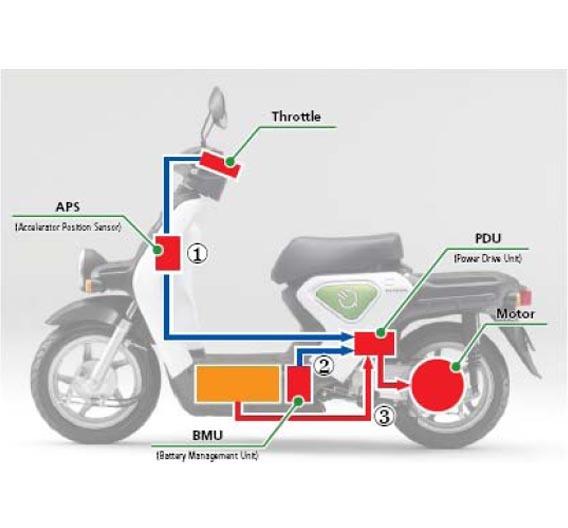 Elektrisches Antriebssystem des EV-neo.