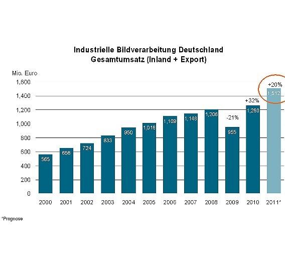 Der Gesamtumsatz der deutschen Bildverarbeitungsbranche in Mio. Euro von 2000 bis 2011 (2011: Prognose)