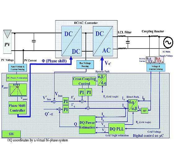 Bild 1: Blockschaltbild des Referenzdesigns eines Solarinverters von STMicroelectronics - der Leistungsteil besteht aus steuerbarem DC/DC-Wandler mit nachgeschaltetem Netzwechselrichter, in grün die Softwarefunktionsblöcke für MPP-Tracing sowie Wirk- und Blindleistungsregelung im Zeigermodell