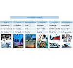 Vertical Market Teams bei Rutronik: Die komplette Applikation im Mittelpunkt