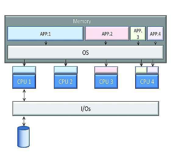 Bild 1: Beim symmetrischen Multi-Processing teilt zentral ein Betriebssystem zwei oder mehr Prozessorkerne sowie die gemeinsamen Ressourcen wie Speicher und IOs für die Applikationen zu.