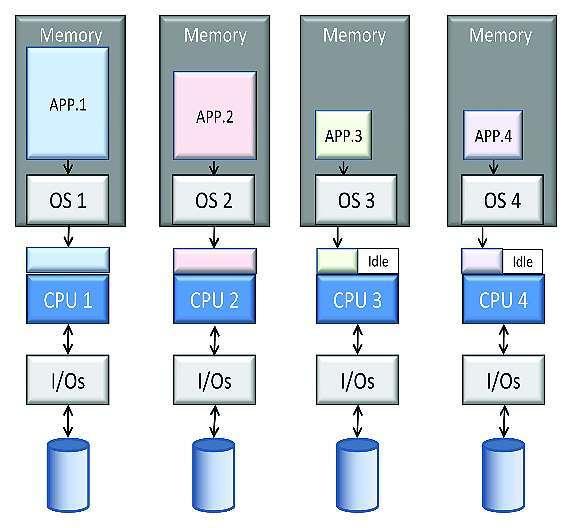 Bild 2: Bislang wurden Echtzeitapplikationen meist in AMP-Umgebungen programmiert, wo auf jedem CPU-Kern ein oder auch gar kein Betriebssystem lief und jeder Kern somit immer über eigene Ressourcen verfügte.