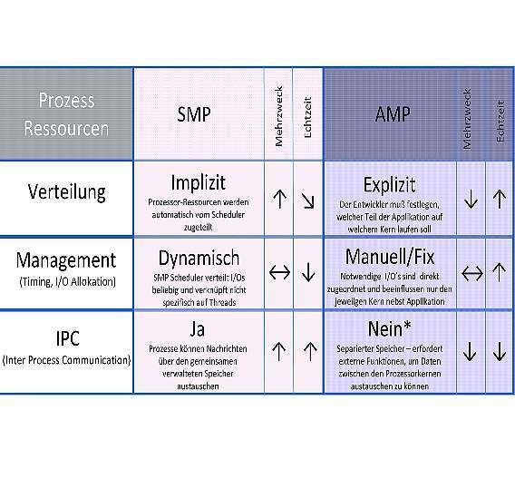 Tabelle 1: Übersicht zu den Vor- und Nachteilen eines symmetrischen (SMP) und eines asymmetrischen Multi-Processing (SMP) (* Multicore-Prozessoren haben gemeinsamen Speicher, aber »Global Objects« übewinden diese Begrenzung.