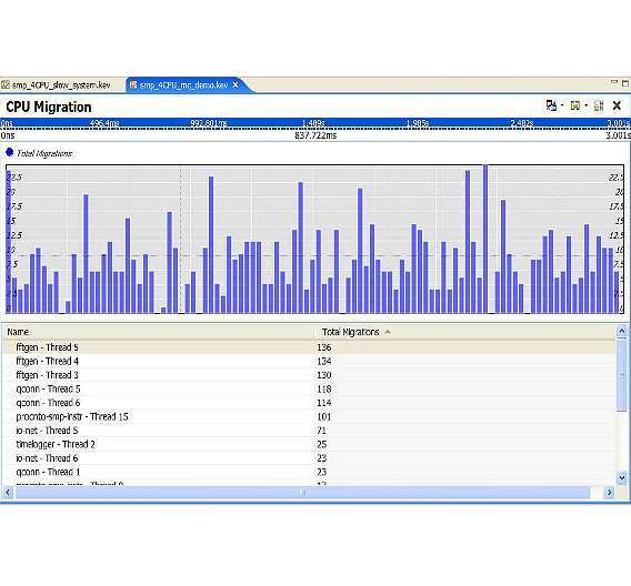 Bild 3: Erfolgt die Core-to-Core-Migration zu häufig, kann die Performance einbrechen.