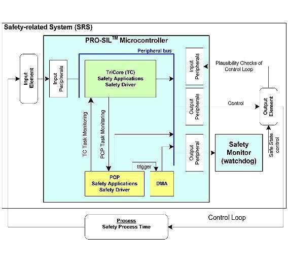Bild 1: Hardwareseitig besteht das Sicherheitskonzept aus zwei ICs: dem »PRO-SIL«-Mikrocontroller und dem Watchdog.