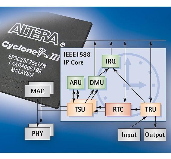 Hochpräzise Synchronisation mit dem erweiterten IEEE-1588-IP-Core von Ixxat Automation