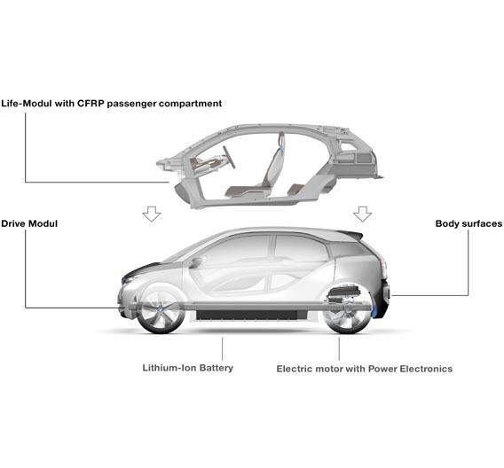 Der i3 Concept ist der erste BMW, der auf der LifeDrive-Architektur basiert.