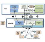 WirelessHART-Gateway für Profibus, Profinet und FF-HSE