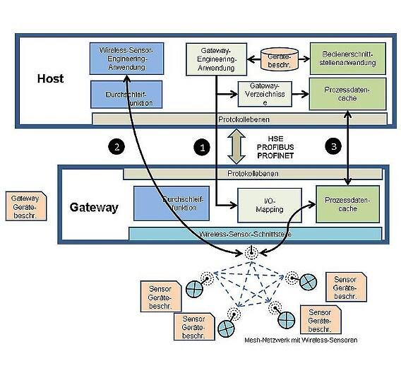 Die Abbildung zeigt, wie Daten von einem Wireless-Sensor in einem Mesh-Netzwerk in ein Host-Automatisierungssystem integriert werden.