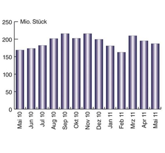 IHS-Studie vom Juli 2011 zu Displays von 1 bis 9 Zoll nach Mio. Units, die von koreanischen und taiwanischen Herstellern gefertigt werden)
