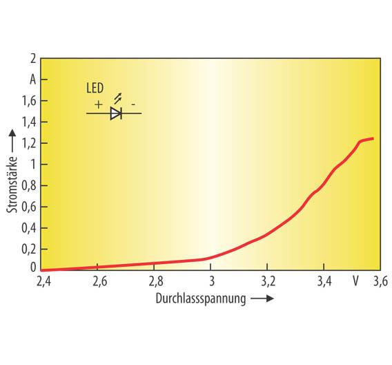 Linearer Treiber-Schaltungen: LEDs mit hohem Wirkungsgrad treiben ...