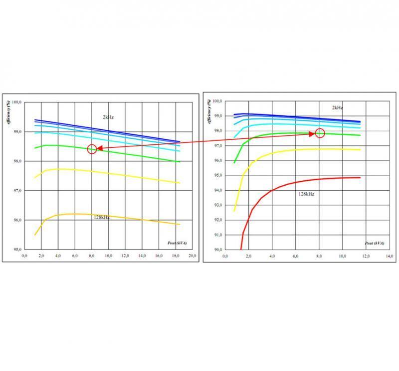 Bild 2: Effizienzvergleich zwischen MNPC- (links) und NPC-Topologie (rechts)
