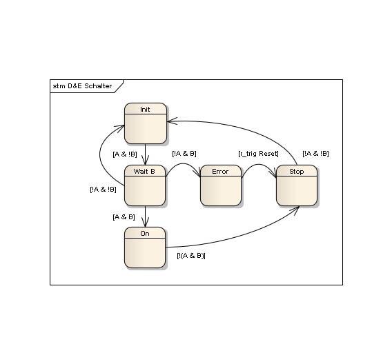 Bild 1. Grammatik für Automaten in EBNF