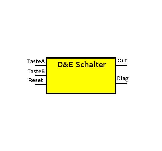 Bild 3. Beispiel eines Funktionsbausteins