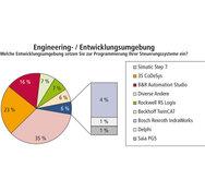 SPS-Benchmark, Grafik, Auswertung, Engineering- /Entwicklungsumgebung