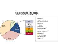 SPS-Benchmark, Grafik, Auswertung, Eigenständige HMI-Tools