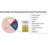 SPS-Benchmark, Grafik, Auswertung, Engineering- /Entwicklungsumgebung Antriebs-Programmierung