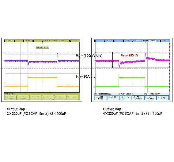 Bild 2: Vergleich des Einschwingverhaltens der analogen Rückkoppelschleife des LTC3880 (links) mit jenem einer digitalen Rückkoppelschleife (rechts) bei einem Lastschritt von 24 A bei 1,2 V für einen DC/DC-Wandler