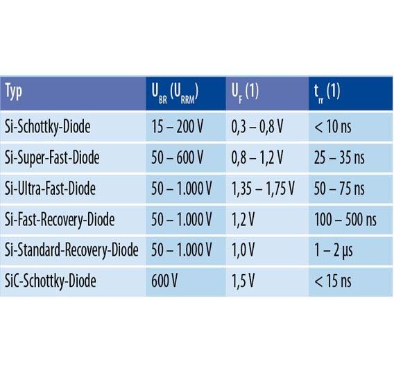 Tabelle 1. Übersicht über die Sperrverzögerungszeit (trr) und den Spannungsabfall in Durchlassrichtung (UF) verschiedener Diodentypen (1) Werte für eine Umgebungstemperatur von 25 °C.