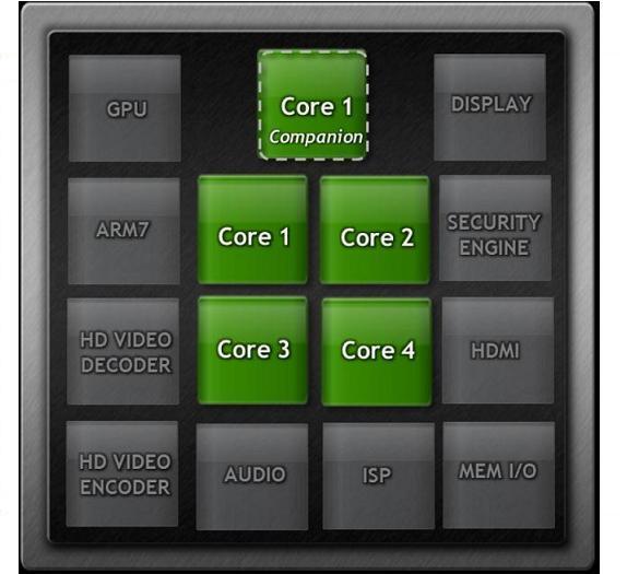 """Blockdiagramm des """"Kal-El""""-Prozessors. Die vier Hauptcores ARM Cortex-A9 werden durch einen weiteren Cortex-A9 unterstützt, der allerdings in einem Low-Power-Prozess hergestellt wird."""