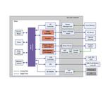 Evaluierungplattform für die effiziente Ansteuerung von Elektromotoren