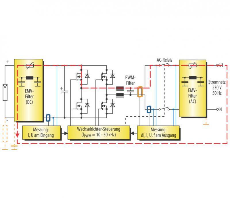 Bild 1. Leckstrom-Pfad in einer PV-Anlage mit einem Wechselrichter (ohne Hochsetzsteller) ohne galvanische Trennung durch Transformator.