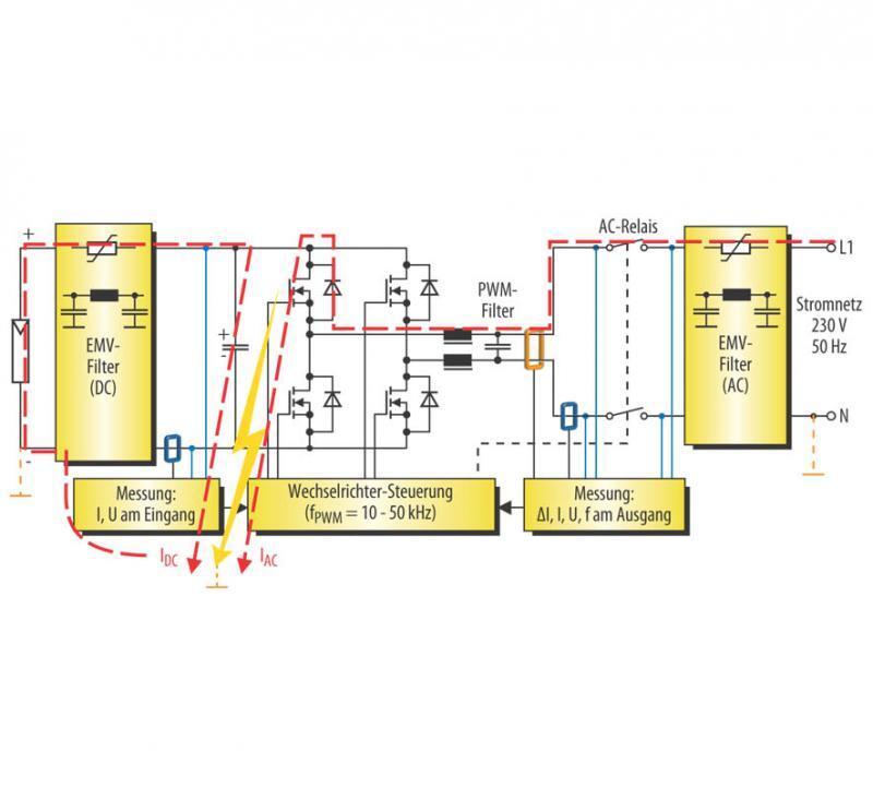 Bild 2. Erdschluss-Fehlerstrompfade in einer PV-Anlage mit Wechselrichter (ohne Hochsetzsteller) ohne galvanische Trennung durch Transformator.