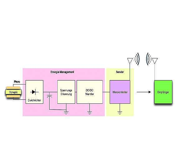 Bild 1: Blockdiagramm des Piezo-Harvesting-Moduls »Dynapic Wireless«