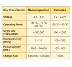 Leistungsvergleich von Aerogel-Kondensator und Batterie