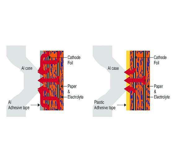Bild 2: Bei Kondensatoren in der Ausführungen mit Thermo-Sicke) wird die Wärme aus dem Kondensatorwickel über eine Aluminiumfolie zum Gehäuse abgeleitet.
