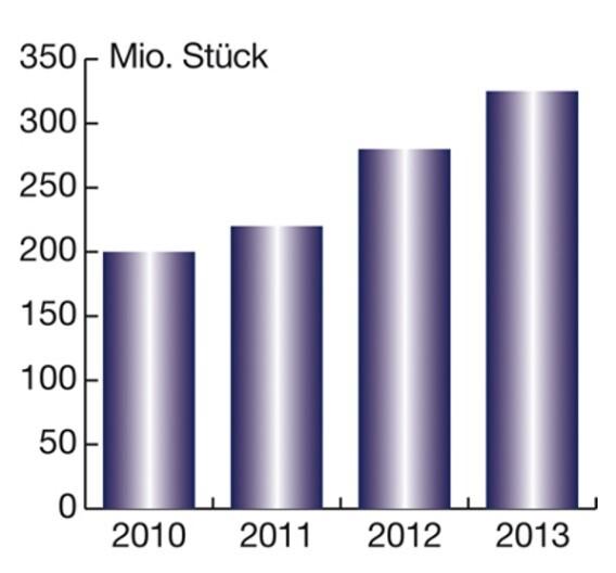 Der weltweite Markt mit Notebook-PCs in Mio. Stück