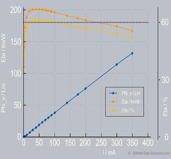 Die InGaAlP-Chiptechnologie von OSRAM Opto Semiconductors ermöglicht bei geringer Stromdichte eine Lichtausbeute von etwas mehr als 200 lm/W.